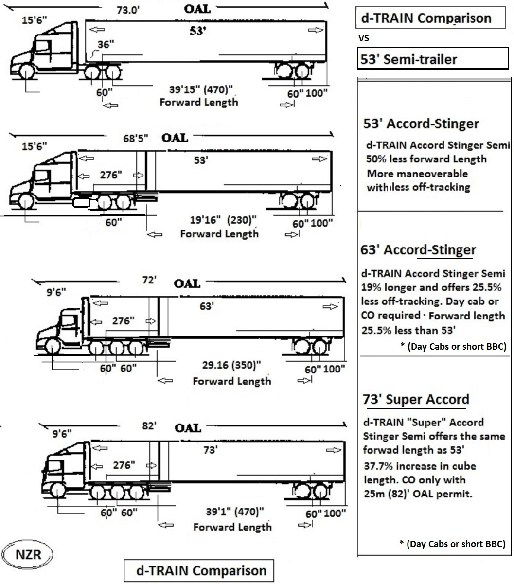 Tractor Trailer Length : Tractor trailer dimensions size pictures to pin on